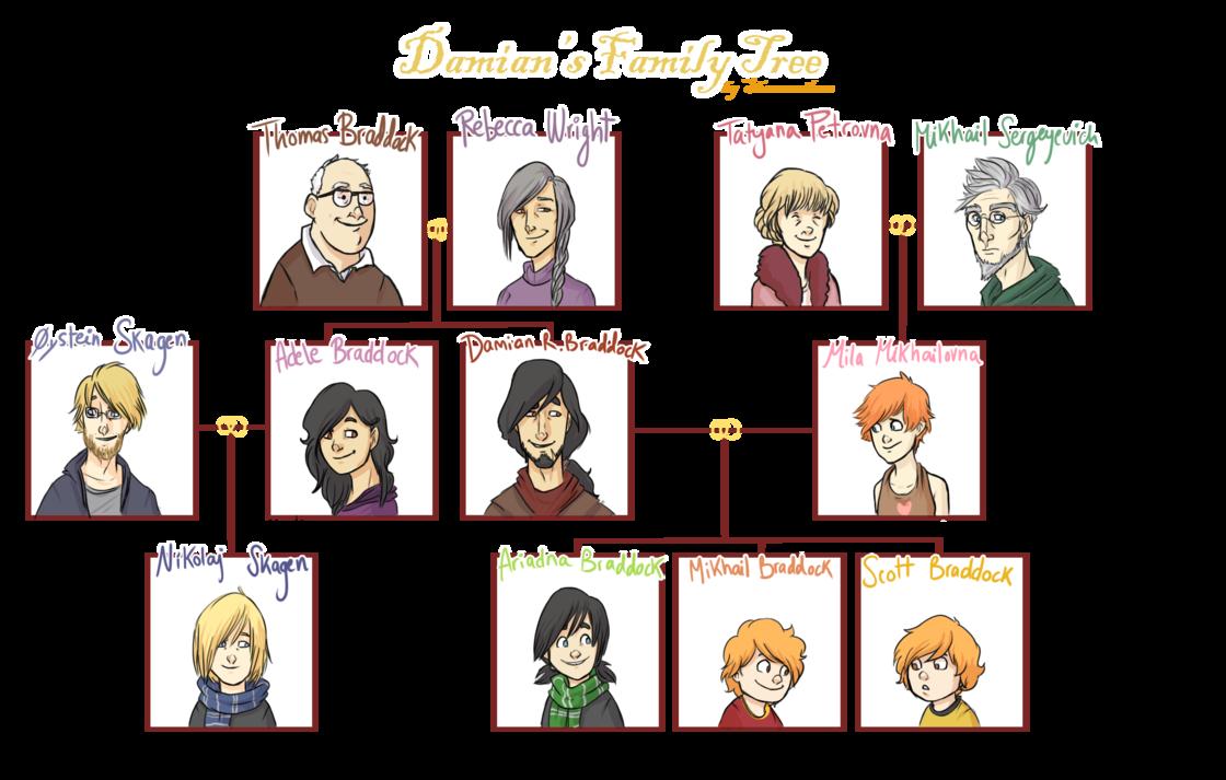 ... Family Tree further La Familia Spanish Family Tree as well Arbol