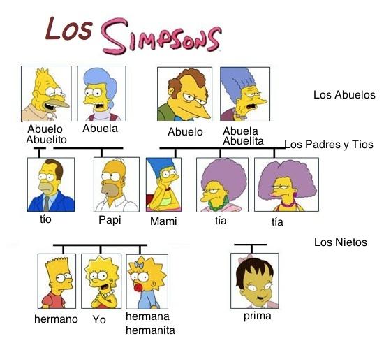 Family Tree In Spanish Example Wesharepics